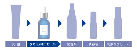 洗顔>『スキンピール』>化粧水>乳液>クリーム